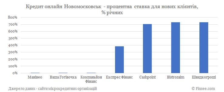 Кредит онлайн Новомосковск процентные ставки по микрокредитам для новых клиентов