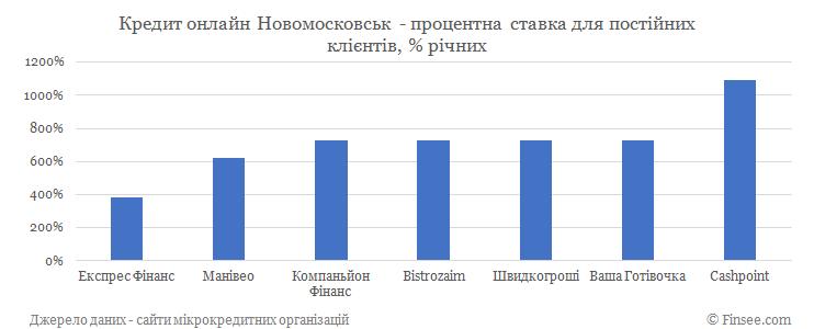 Кредит онлайн Новомосковск процентные ставки по микрокредитам для постоянных клиентов