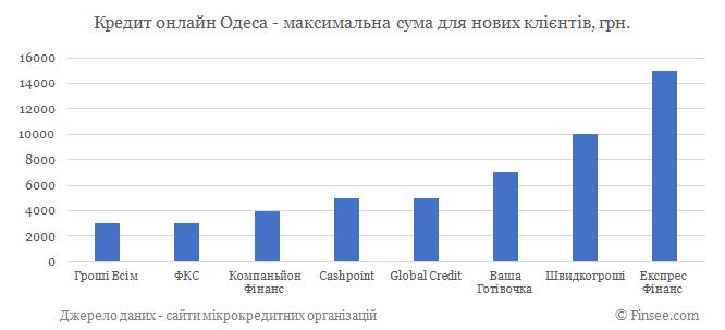 Кредит онлайн Одесса максимальная сума по микрокредитам для новых клиентов