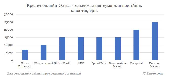 Кредит онлайн Одесса максимальная сума по микрокредитам для постоянных клиентов