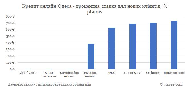 Кредит онлайн Одесса процентные ставки по микрокредитам для новых клиентов