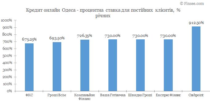 Кредит онлайн Одесса процентные ставки по микрокредитам для постоянных клиентов