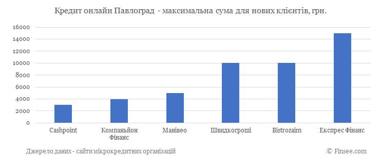 Кредит онлайн Павлоград максимальная сума по микрокредитам для новых клиентов