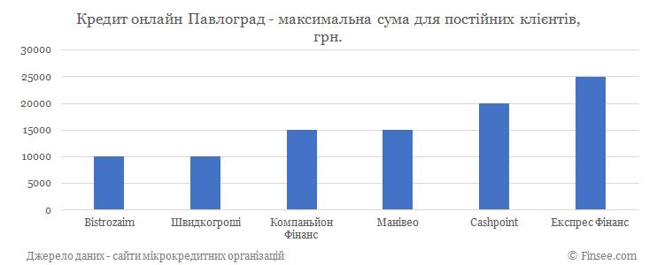 Кредит онлайн Павлоград максимальная сума по микрокредитам для постоянных клиентов