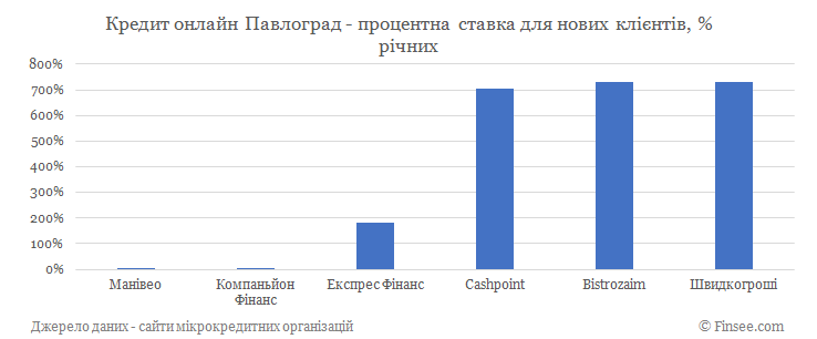 Кредит онлайн Павлоград процентные ставки по микрокредитам для новых клиентов