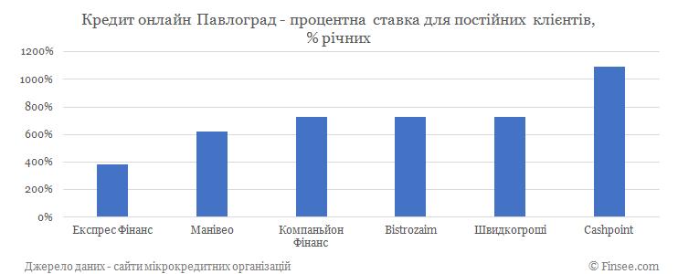 Кредит онлайн Павлоград процентные ставки по микрокредитам для постоянных клиентов