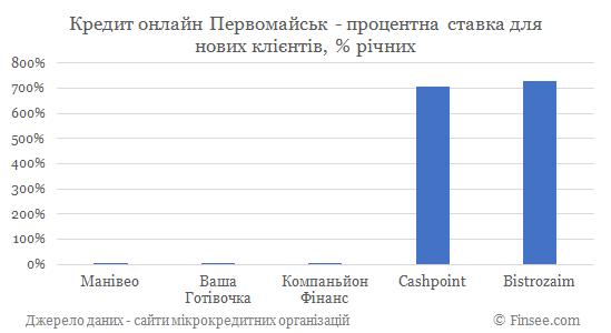 Кредит онлайн на карту Первомайск процентные ставки по микрокредитам для новых клиентов