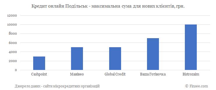 Кредит онлайн на карту Подольск максимальная сума по микрокредитам для новых клиентов
