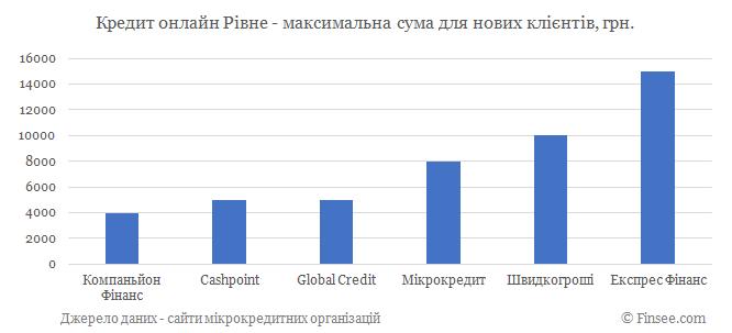 Кредит онлайн Ровно максимальная сума по микрокредитам для новых клиентов