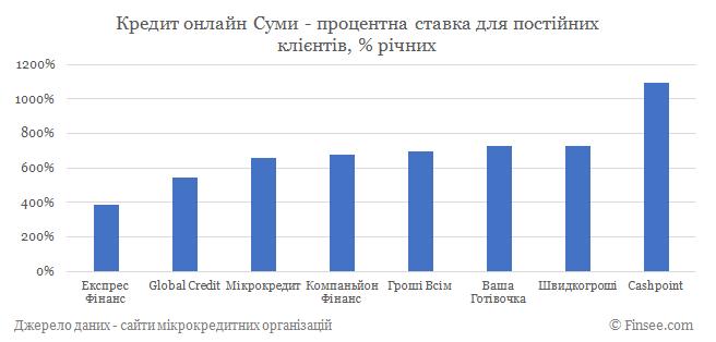 Кредит онлайн Сумы процентные ставки по микрокредитам для постоянных клиентов