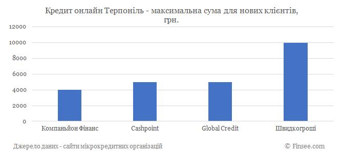 Кредит онлайн Терпоноль максимальная сума по микрокредитам для новых клиентов