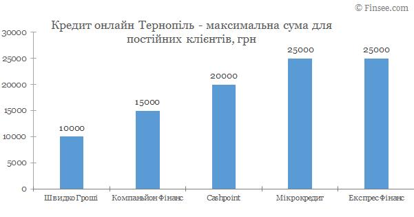 Кредит онлайн Тернополь максимальная сума по микрокредитам для постоянных клиентов