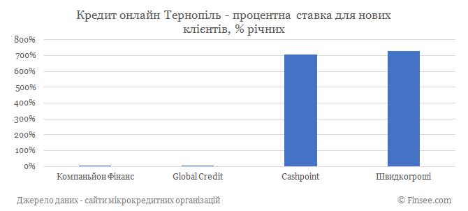 Кредит онлайн Тернополь процентные ставки по микрокредитам для новых клиентов