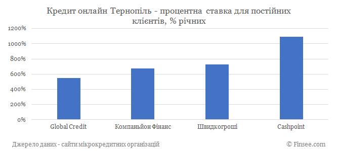Кредит онлайн Тернополь процентные ставки по микрокредитам для постоянных клиентов