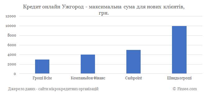Кредит онлайн Ужгород максимальная сума по микрокредитам для новых клиентов
