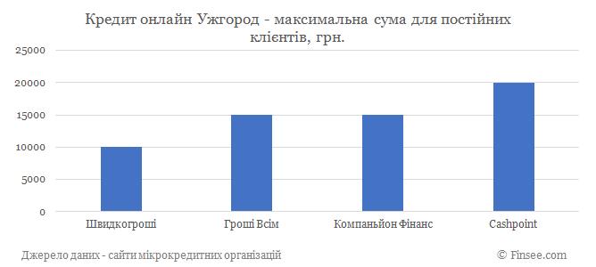 Кредит онлайн Ужгород максимальная сума по микрокредитам для постоянных клиентов