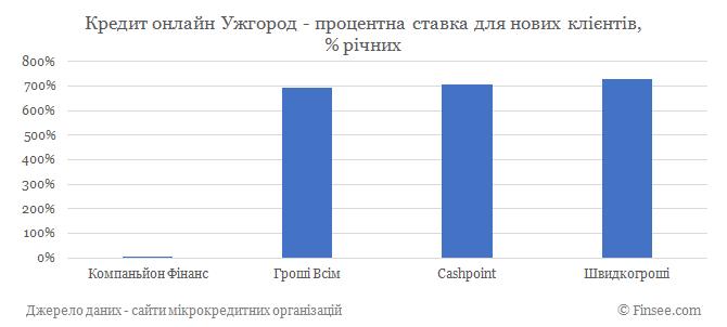 Кредит онлайн Ужгород процентные ставки по микрокредитам для новых клиентов