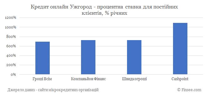 Кредит онлайн Ужгород процентные ставки по микрокредитам для постоянных клиентов