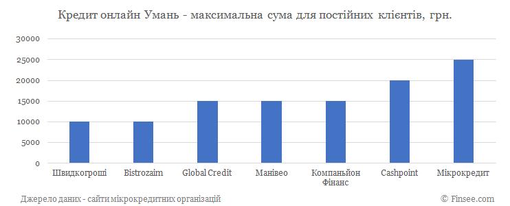 Кредит онлайн на карту Умань максимальная сума по микрокредитам для постоянных клиентов