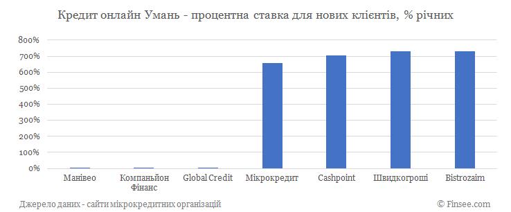 Кредит онлайн на карту Умань процентные ставки по микрокредитам для новых клиентов