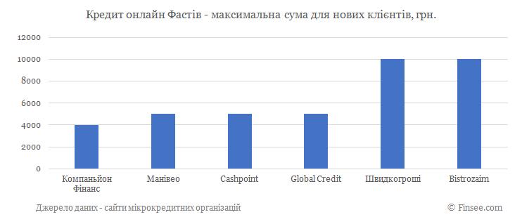 Кредит онлайн на карту Фастов максимальная сума по микрокредитам для новых клиентов