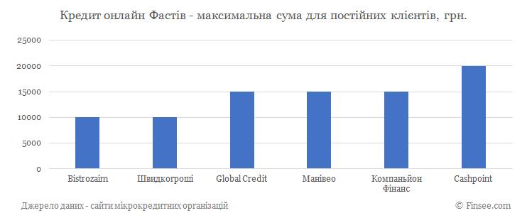 Кредит онлайн на карту Фастов максимальная сума по микрокредитам для постоянных клиентов