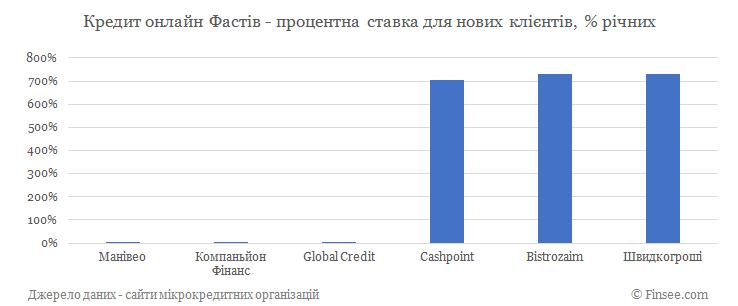Кредит онлайн на карту Фастов процентные ставки по микрокредитам для новых клиентов