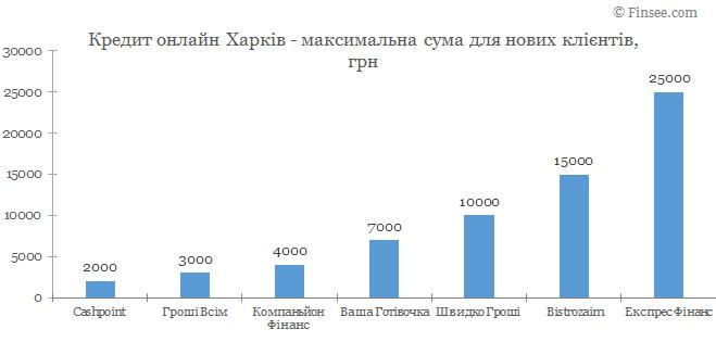 Кредит онлайн Харьков максимальная сума по микрокредитам для новых клиентов