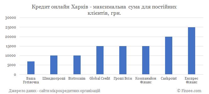 Кредит онлайн Харьков максимальная сума по микрокредитам для постоянных клиентов