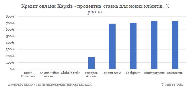 Кредит онлайн Харьков процентные ставки по микрокредитам для новых клиентов