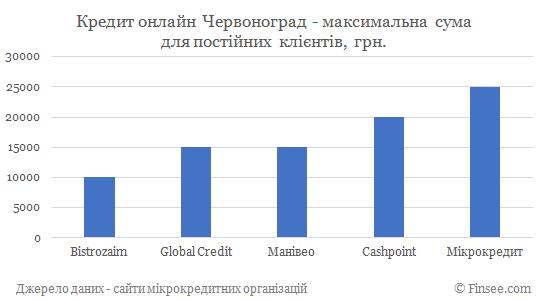 Кредит онлайн на карту Червоноград максимальная сума по микрокредитам для постоянных клиентов