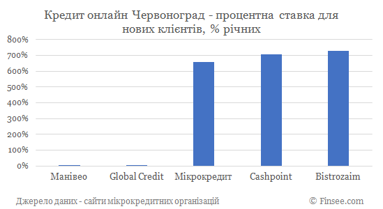Кредит онлайн на карту Червоноград процентные ставки по микрокредитам для новых клиентов