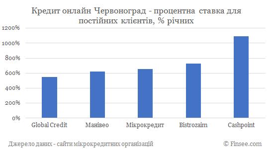 Кредит онлайн на карту Червоноград процентные ставки по микрокредитам для постоянных клиентов