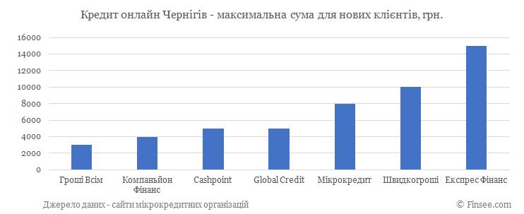 Кредит онлайн Чернигов максимальная сума по микрокредитам для новых клиентов