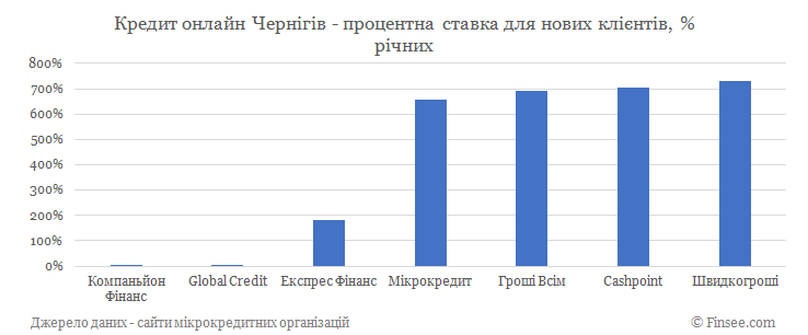 Кредит онлайн Чернигов процентные ставки по микрокредитам для новых клиентов