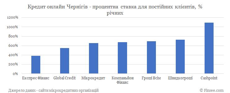 Кредит онлайн Чернигов процентные ставки по микрокредитам для постоянных клиентов