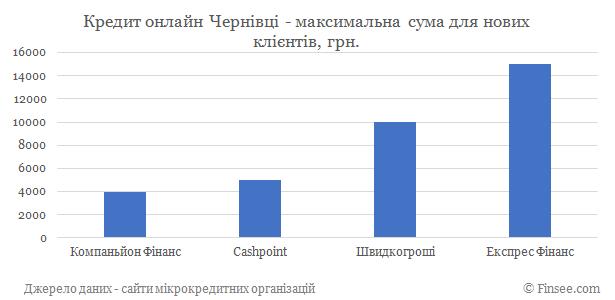 Кредит онлайн Черновцы максимальная сума по микрокредитам для новых клиентов