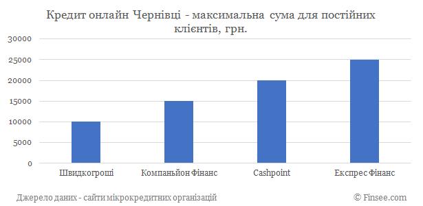 Кредит онлайн Черновцы максимальная сума по микрокредитам для постоянных клиентов