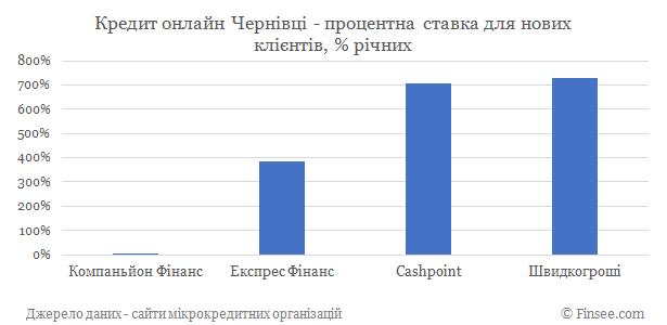 Кредит онлайн Черновцы процентные ставки по микрокредитам для новых клиентов