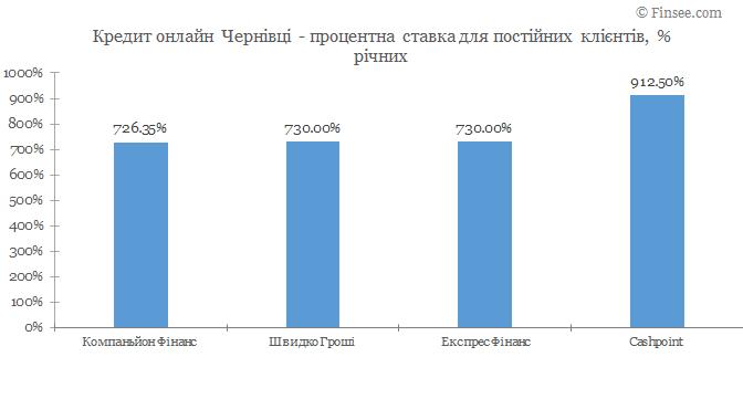 Кредит онлайн Черновцы процентные ставки по микрокредитам для постоянных клиентов