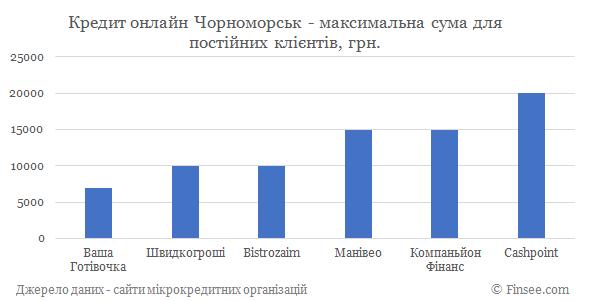 Кредит онлайн на карту Черноморск максимальная сума по микрокредитам для постоянных клиентов