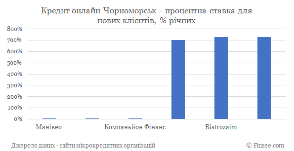 Кредит онлайн на карту Черноморск процентные ставки по микрокредитам для новых клиентов