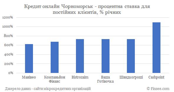 Кредит онлайн на карту Черноморск процентные ставки по микрокредитам для постоянных клиентов
