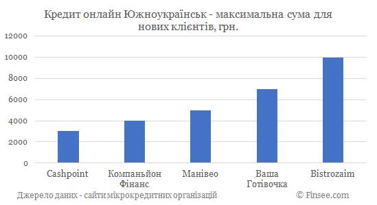 Кредит онлайн на карту Южноукраинск максимальная сума по микрокредитам для новых клиентов