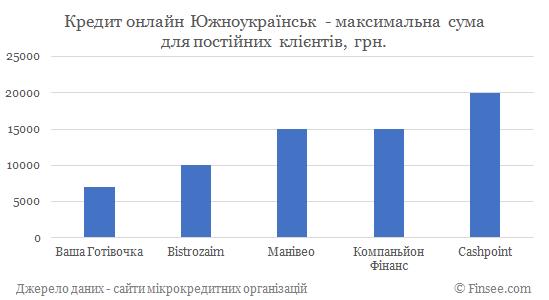 Кредит онлайн на карту Южноукраинск максимальная сума по микрокредитам для постоянных клиентов