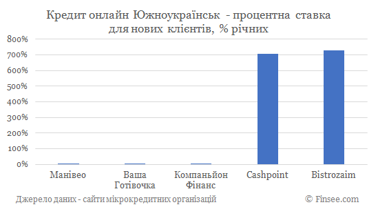 Кредит онлайн на карту Южноукраинск процентные ставки по микрокредитам для новых клиентов