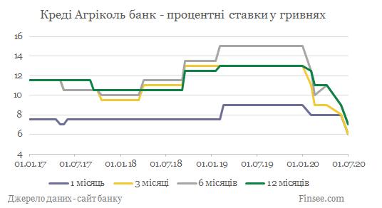 Креди Агриколь банк депозиты гривны - динамика процентных ставок