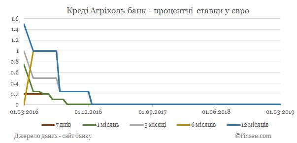 Креди Агриколь банк депозиты евро - динамика процентных ставок