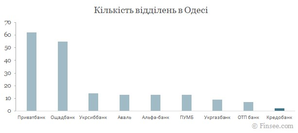 Кредобанк Одесса 2021