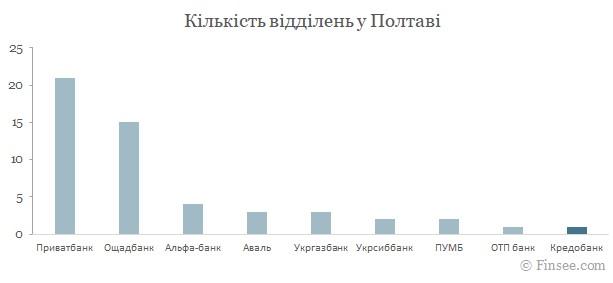 Кредобанк Полтава 2021